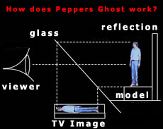 Pepper's Ghost Effect